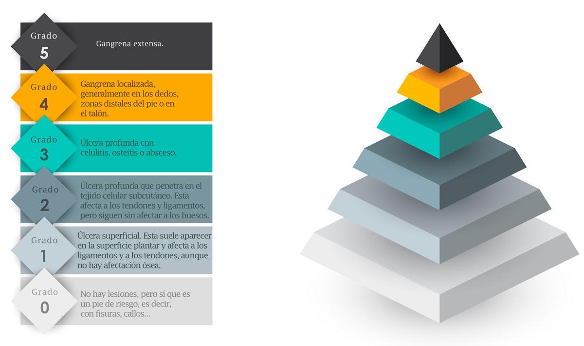 Pirámide grupos